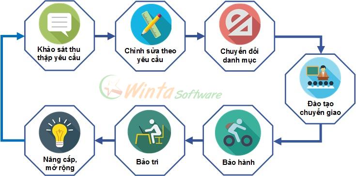 Quy trình thưc hiện và triển khai phần mềm