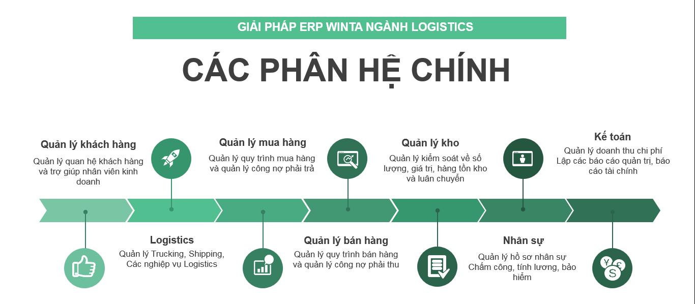 Quy trình phần mềm giải pháp ERP ngành Logistics (Trucking, Shipping, Logistics, ....)