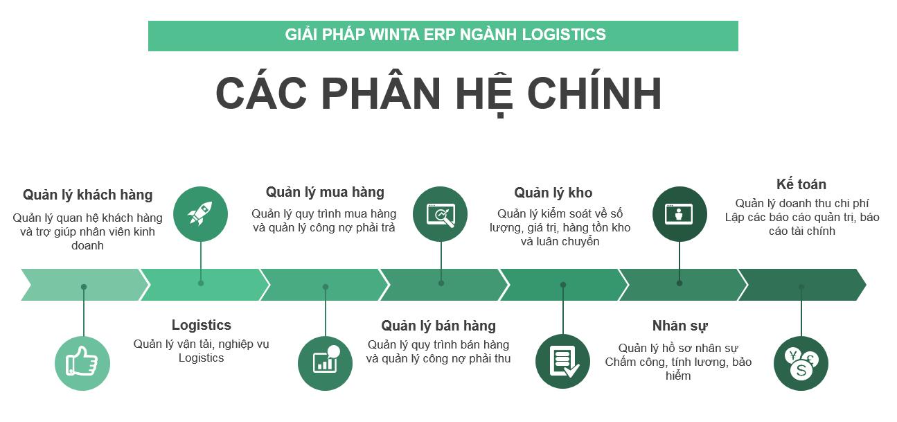 Phần mềm quản lý vận tải, dịch vụ vận chuyển, giao nhận và Logistics