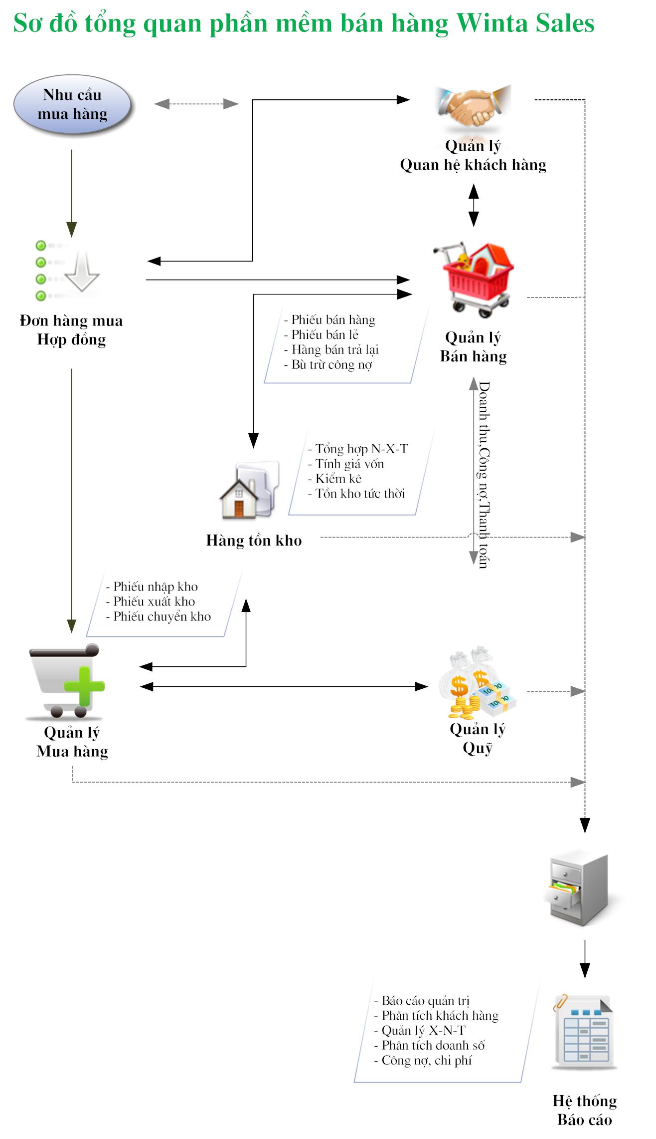 Quy trình phần mềm bán hàng Winta Sales