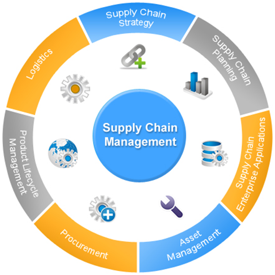 supply chain managemetn scm vs crm and erp What is 'supply chain management (scm)' supply chain management is the management of the flow of goods and services and includes all processes that transform raw materials into final products it.