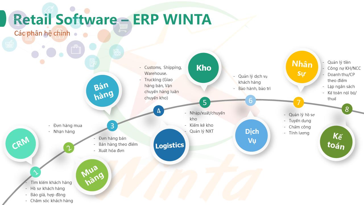 Phần mềm quản lý hệ thống bán lẻ Winta Retail