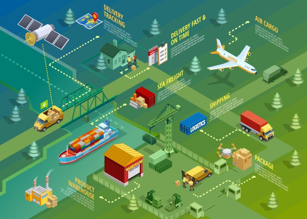 Quy trình phần mềm quản lý Winta Logistics