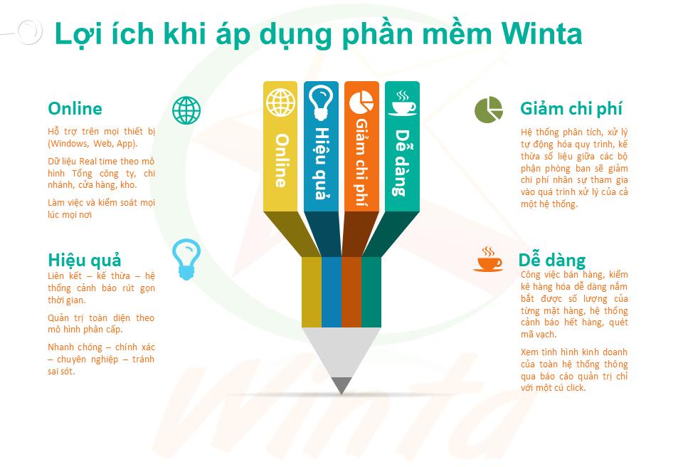 Lợi ích sử dụng ERP của Winta